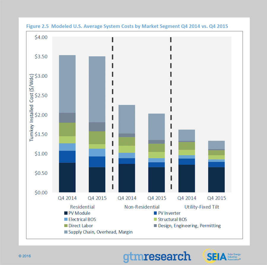 2015 Q4 residential solar costs