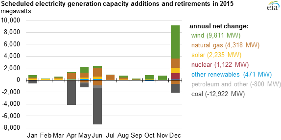 2015 electricity generation changes