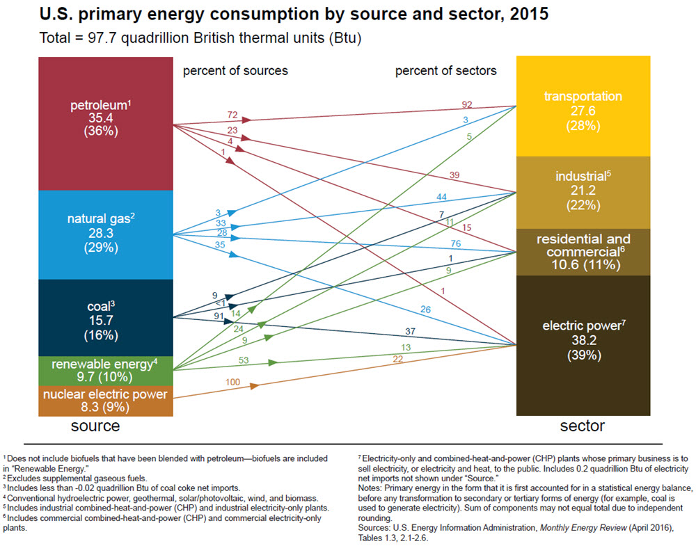 2015 energy consumption-by-source-and-sector