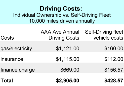 self-driving-car-costs
