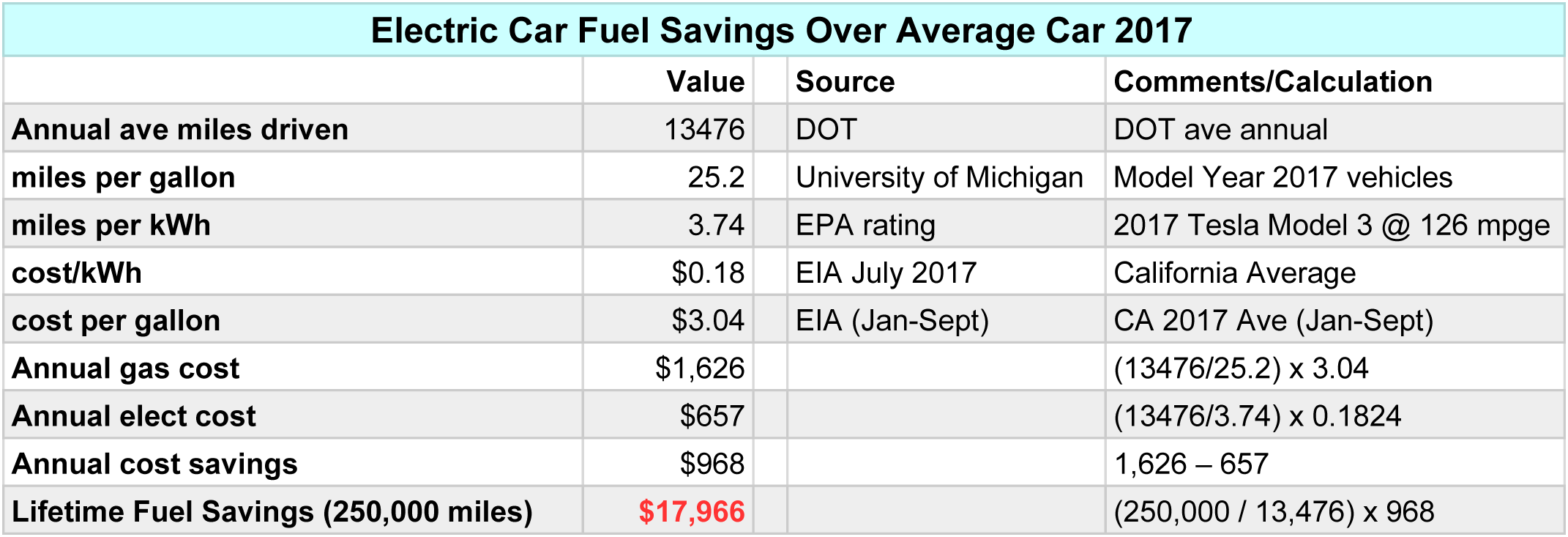 Californians Pay For Evs W Fuel Savings But It Just
